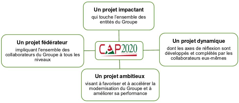 CAP2020-projet-impactant
