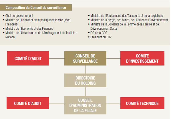 Composition du Conseil de surveillance